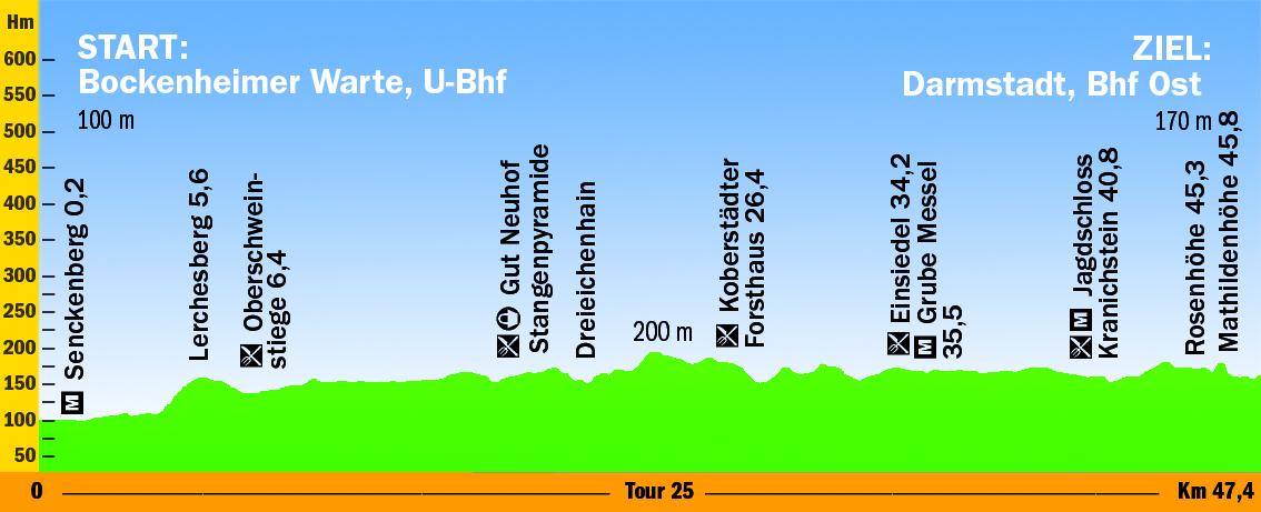 """Höhenprofil der Tour 25 aus dem Radtourenführers """"33 Schönste Radtouren Rhein-Main""""(©pmv Peter Meyer Verlag)"""